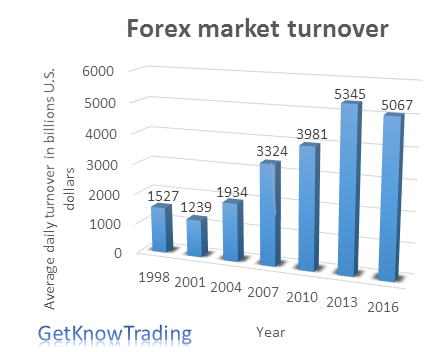 What is Forex Industry – Making Money Industry