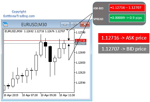 What is Bid Price and Ask Price in Forex Market
