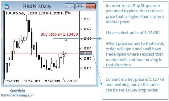 what is a buy stop in forex