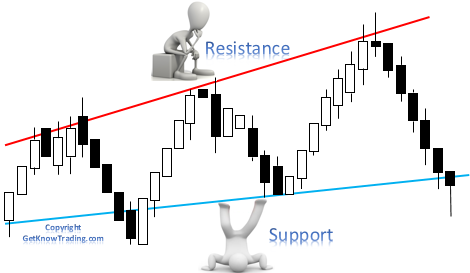 what are support and resistance levels in forex
