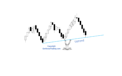 What is a Trend Line in Forex