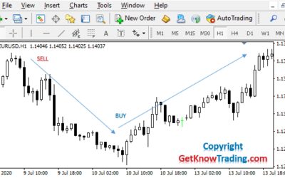 What is the Difference Between Buy and Sell in Forex