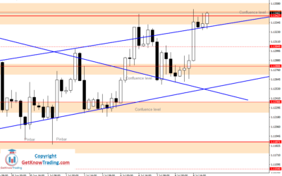 Intraday Analysis for EURUSD, July 09, 2020
