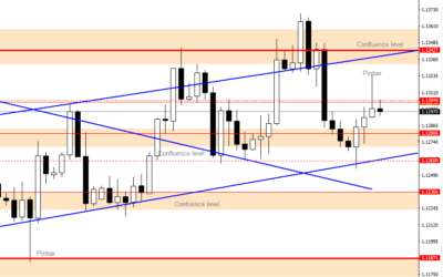 Intraday Analysis for EURUSD, July 13, 2020