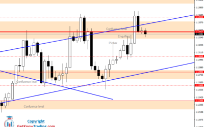 Intraday Analysis for EURUSD, July 14, 2020