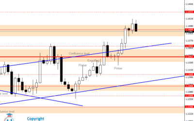 Intraday Analysis for EURUSD, July 15, 2020