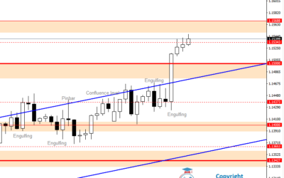 Intraday Analysis for EURUSD, July 22, 2020