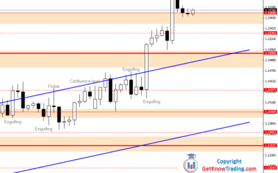 Intraday Analysis for EURUSD, July 23, 2020