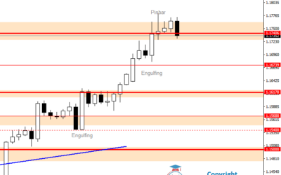 Intraday Analysis for EURUSD, July 28, 2020