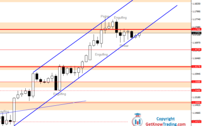 Intraday Analysis for EURUSD, July 29, 2020