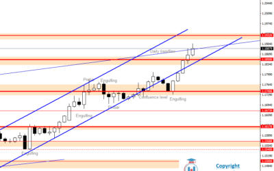 Intraday Analysis for EURUSD, July 31, 2020