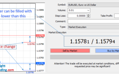 what is market execution in forex