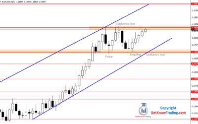 EURUSD Testing Upper Range Level for the Third Time