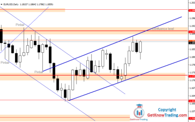 EURUSD Heading to Strong Confluence Level of Resistance