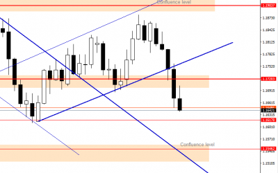 EURUSD Buyers Lost  The Battle, $1.1546 is the target