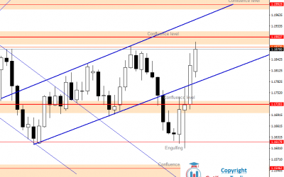 EURUSD Back in the Uptrend Channel