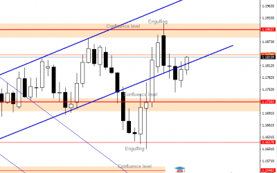EURUSD In the Middle of Range Area
