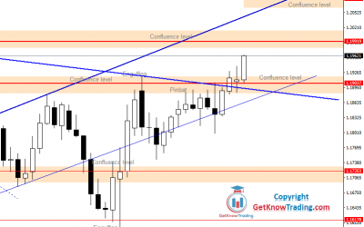 EURUSD is Targeting 1.25000. History Could Repeat