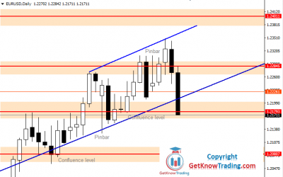 EURUSD Forecast – Tough Fight Follows