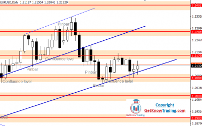 EURUSD Forecast – 100 Pip Range Still Holds the Price