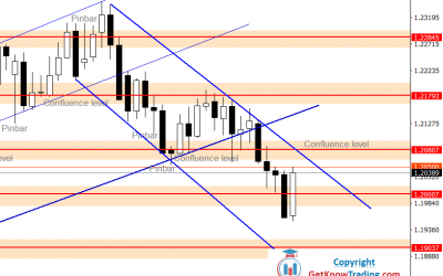 EURUSD Forecast – Price Found Its Way Down – Looking to Reach $1.19000