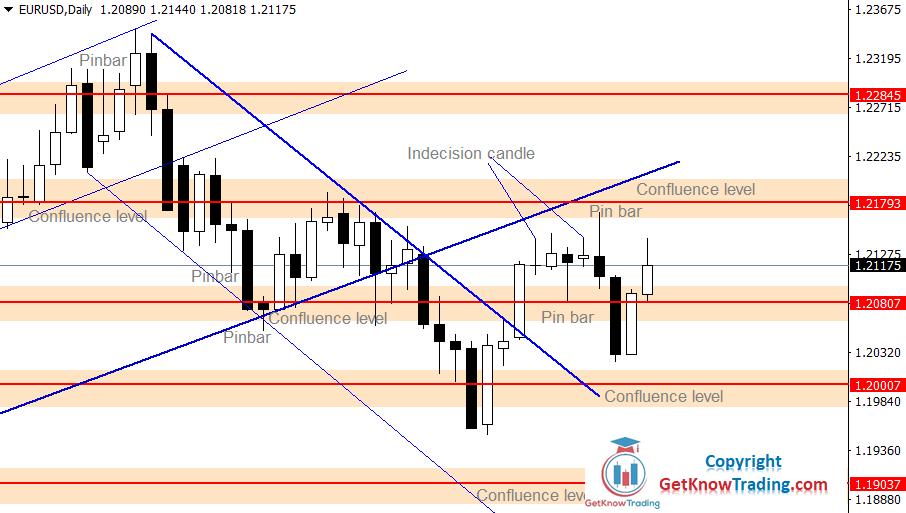 EURUSD Forecast – Bulls Are Holding Range Area