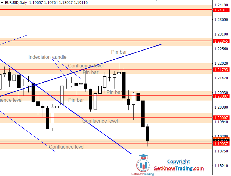 EURUSD Forecast – $1.19000 Is the Key Support