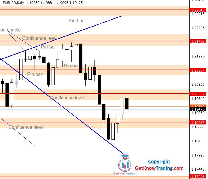 EURUSD Forecast – $1.19000 Is A Decision Level