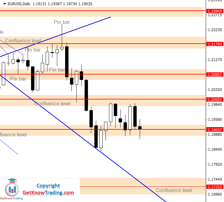 EURUSD Forecast – $1.19000 Is Still Holding