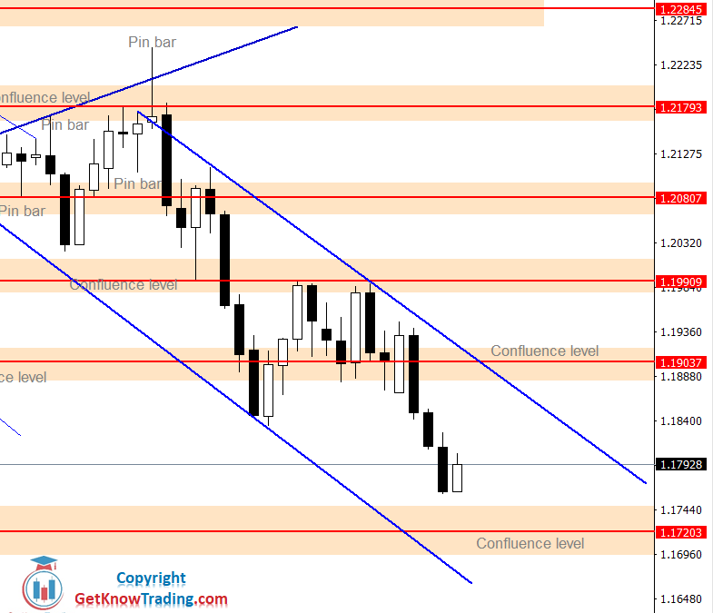 EURUSD Forecast – $1.19000 as a Possible Sell Entry