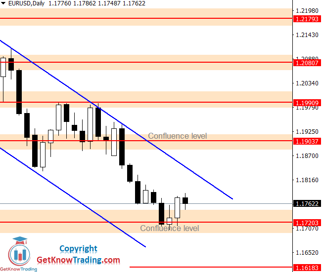 EURUSD Forecast – $1.18400 as a Possible Sell Entry