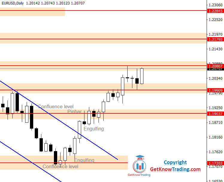 EURUSD Daily Forecast 24_04_2021