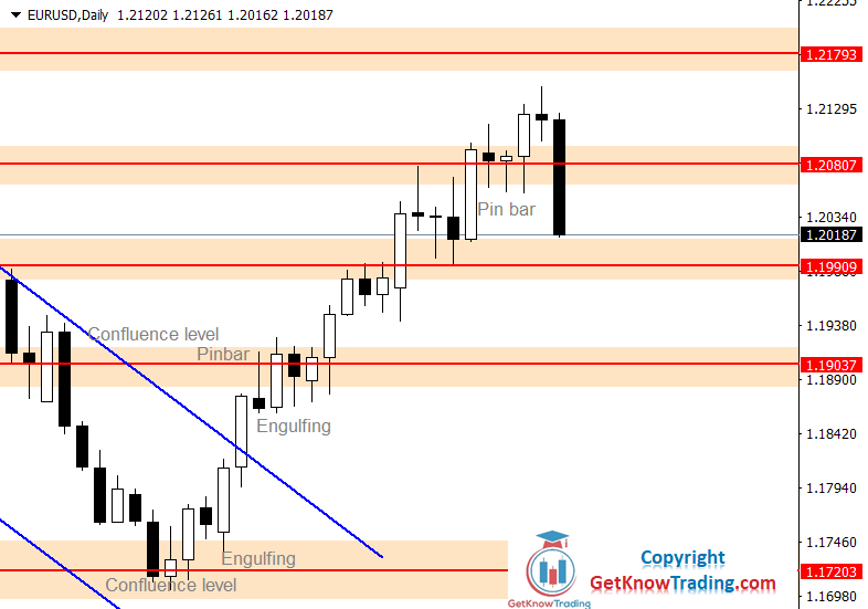 EURUSD Forecast – Bulls Now Have Job To Do