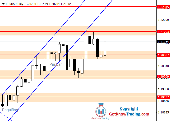 EURUSD Forecast – First $1.21800 and then $1.22800