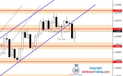EURUSD Forecast – $1.20800 – $1.21800 Range