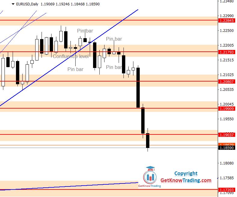 EURUSD Forecast – Euro is Losing its Ground