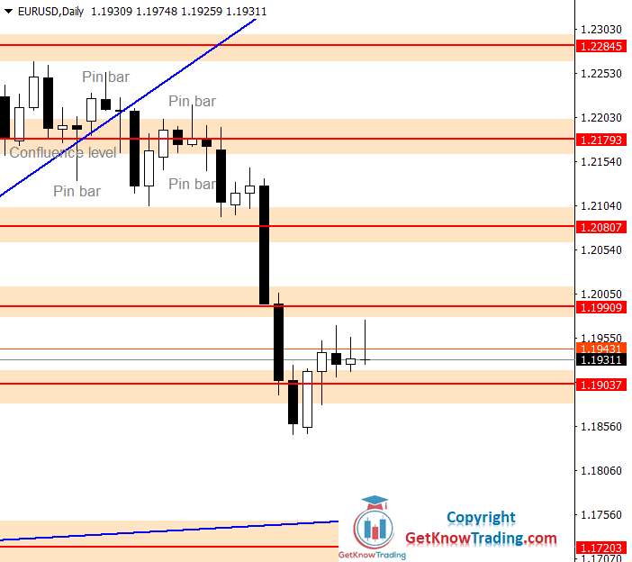 EURUSD Forecast – Bulls are Strong, but Not so Strong. $1.20000 as a Next Target