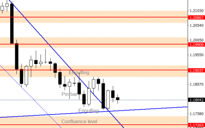 EURUSD Forecast – $1.17200 is the Key Support
