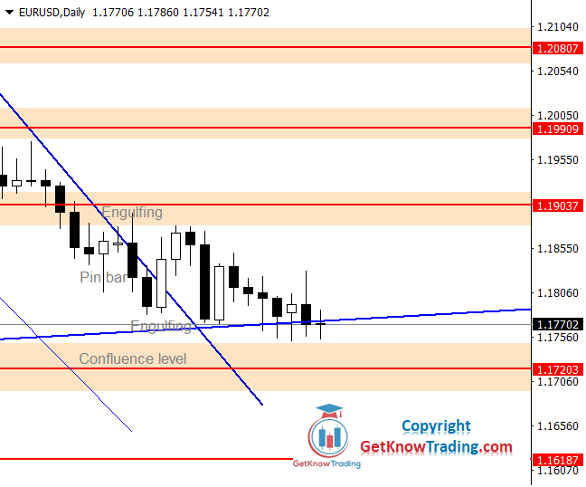 EURUSD Forecast – $1.16180 More Likely to be Reached Next Week