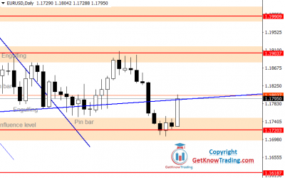 EURUSD Forecast – $1.17200 Is a Breakpoint