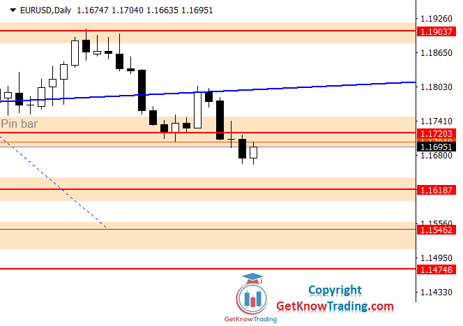 EURUSD Forecast – $1.16187 as a Strong Support