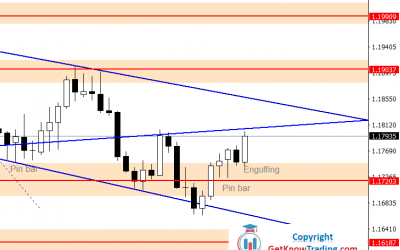 EURUSD Forecast –Weekly Uptrend Line Resistance at $1.18000