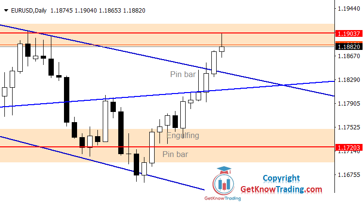 EURUSD Forecast – $1.19000 is a Breakpoint for Buyers