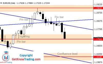 EURUSD Forecast – $1.16180 is Very Close