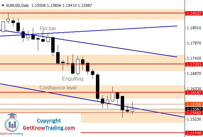 EURUSD Forecast – Pair is Heading to $1.14748