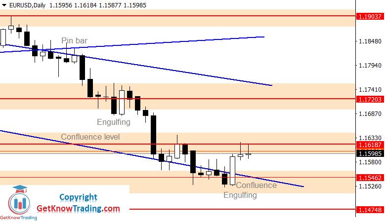 EURUSD Forecast – $1.16187 is a Bulls Break Point